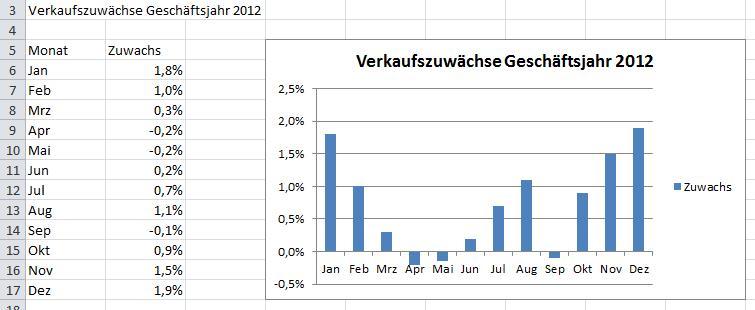 Excel 2010: Negative Werte in Diagrammen rot darstellen