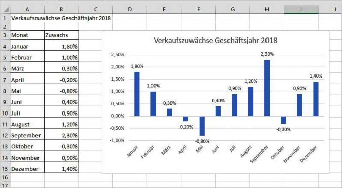 Excel - Negativwerte