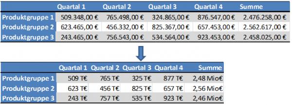 Excel: Mehr Übersicht bei großen Zahlen