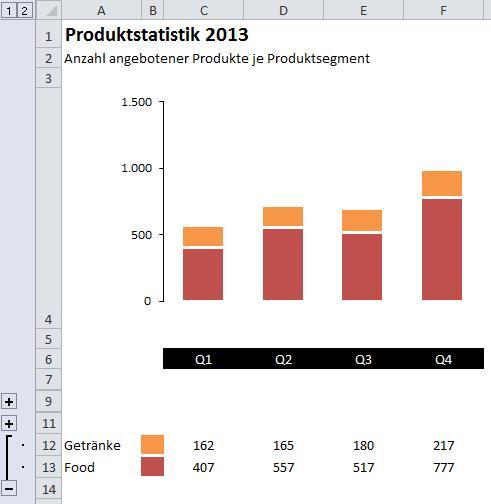 Excel: Mehr Flexibilität mit dynamischen Diagrammen – PCS Campus ...