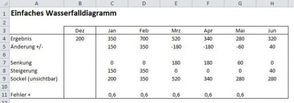 Excel 2010: Wasserfalldiagramm erstellen