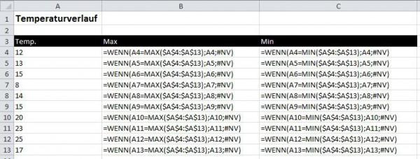 Excel-Diagramme: Extremwerte kennzeichnen
