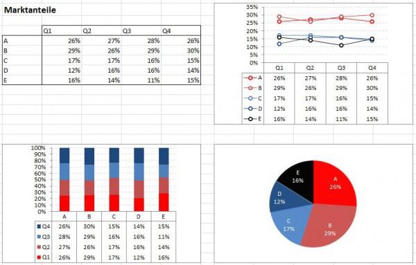 Standardisierung von Geschäftsdiagrammen