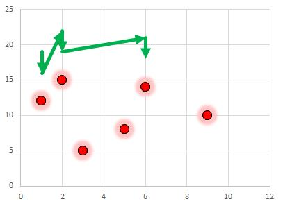 Excel-Diagramme: Dynamische Pfeilmarkierungen im Punktdiagramm