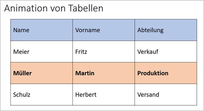 PowerPoint - Tabellen animieren