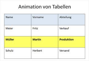PowerPoint Tabellen animieren