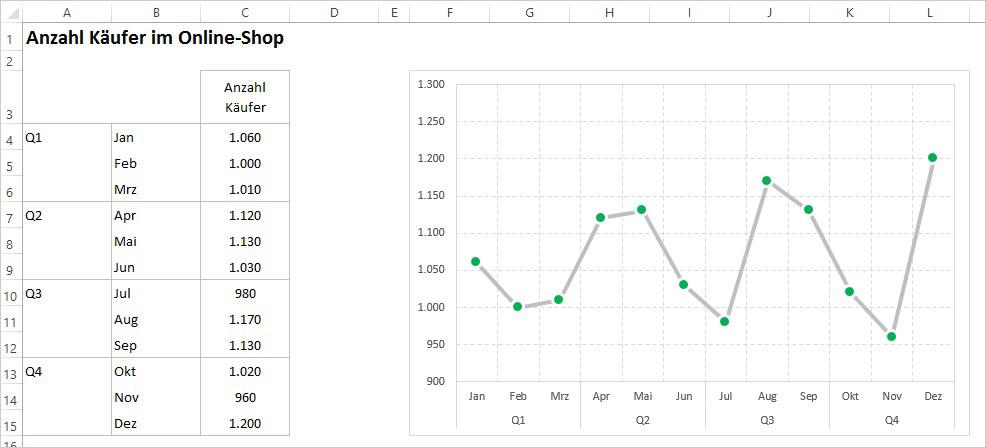 Excel - Bedingte Formatierung
