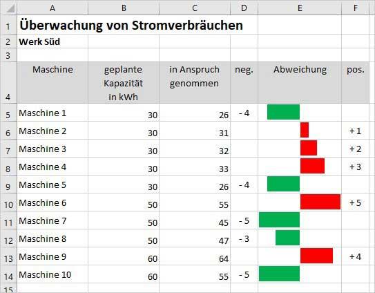 Excel Abweichung grafisch darstellen