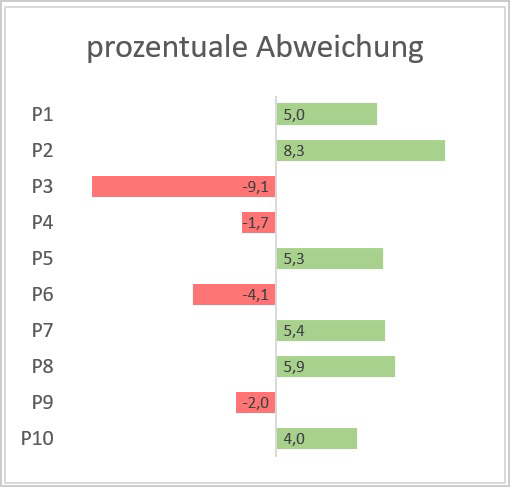Excel - Abweichung