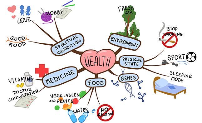 Mindmap_Gesundheit_650_as